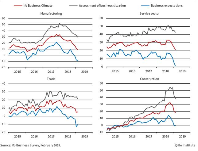 Subindeksy oceny bieżącej sytuacji (szare linie) i oczekiwań (niebieskie linie) w poszczególnych sektorach niemieckiej gospodarki.