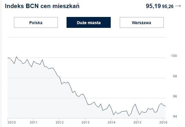 Indeks cen mieszkań w dużych miastach – indeks cen transakcyjnych lokali mieszkalnych w wybranych miastach (Kraków, Wrocław, Poznań, Gdańsk, Gdynia, Łódź)