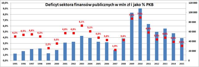 Deficyt sektora finansów publicznych (rząd, FUS i samorządy) jako % PKB (lewa oś) i w wartościach nominalnych (w mln zł, prawa oś).