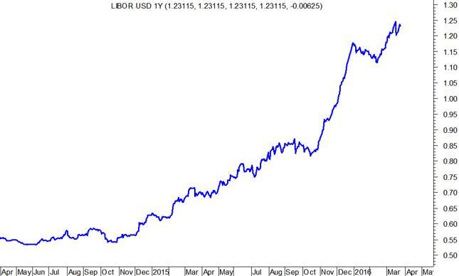 LIBOR USD 12M