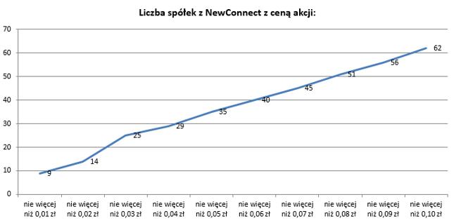 Ponad14 proc. spółek z NewConnect notowanych jest poniżej 10 groszy