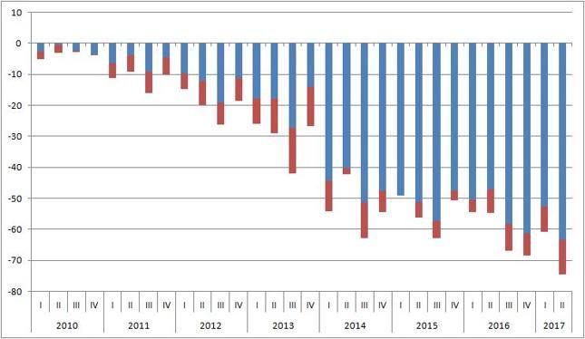 Saldo usług turystycznych (niebieski) i pozostałych usług (czerwony) [mld dol.]