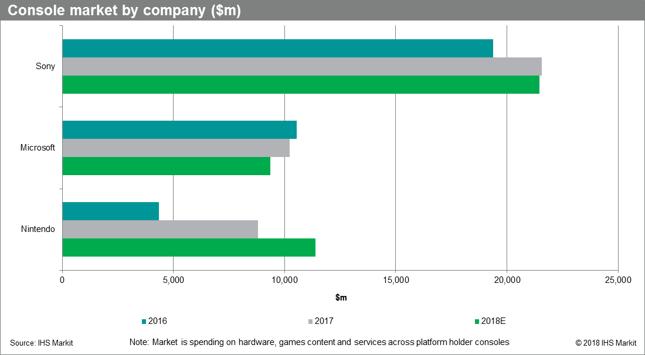 Rynek konsolowy w podziale na firmy (globalne przychody w mld dolarów)