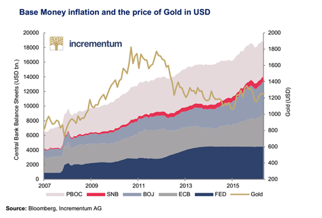 Suma bilansowa największych banków centralnych (lewa oś, w mld USD) a cena złota (prawa oś, w USD/oz.).