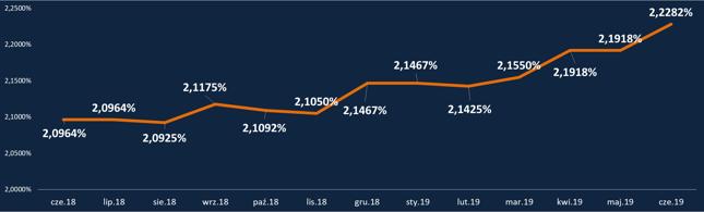 HipoTracker Bankier.pl - średnia marża kredytowa dla kredytu z 10-procentowym wkładem własnym (dla profilowych kredytobiorców i zobowiązania)