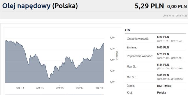1c39e70aa34d91 Ropa gwałtownie tanieje, ale ceny paliw ani drgną - Bankier.pl