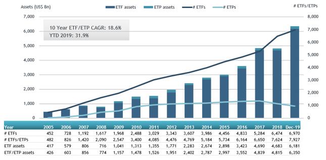 Liczba ETF/ETP wraz z wielkością zgromadzonych wnich aktywów (w miliardach dolarów)