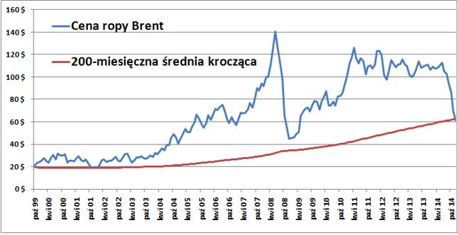 Średnia 200-miesięczna zwykła zatrzymywać spadki cen ropy naftowej