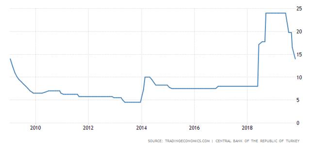 Główna stopa procentowa w TCMB.