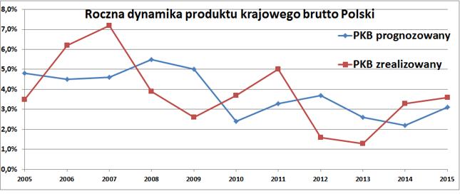 W ostatnich dwóch latach polska gospodarka rosła szybciej od prognoz KE