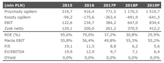 Założenia na podstawie których DM mBanku dokonał wyceny GetBacku w listopadzie 2017