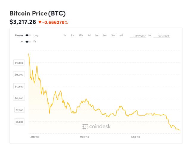 Rok na bitcoinie