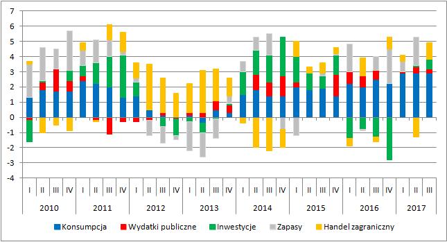 Wkład poszczególnych kategorii do ogólnej dynamiki PKB