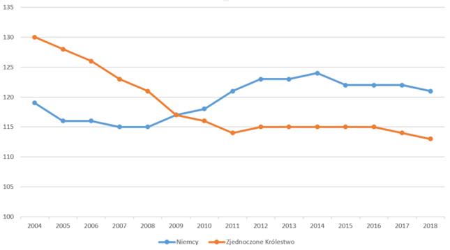 Rzeczywista średnia konsumpcja (AIC) [100=średnia UE]