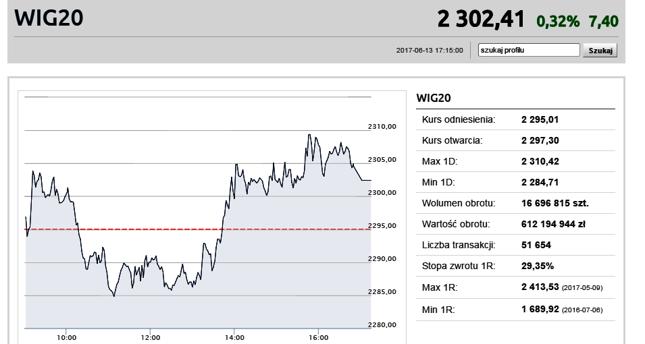 WIG20 znów powyżej 2300