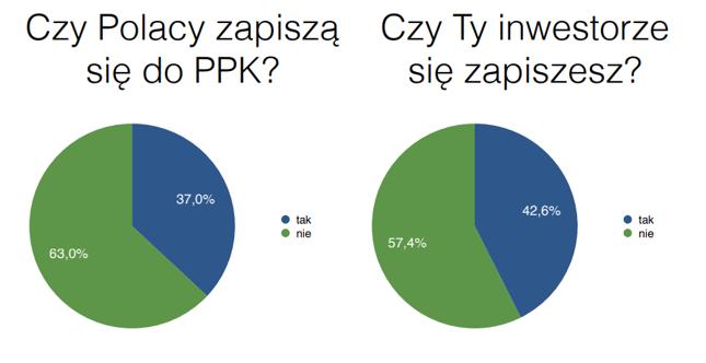 Polscy inwestorzy nie zapiszą się do PPK