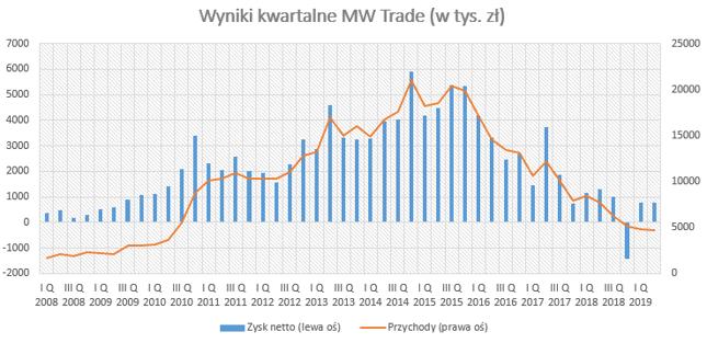 Wyniki MW Trade coraz słabsze