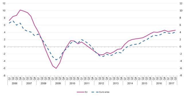 Wzrost cen mieszkań w Unii Europejskiej
