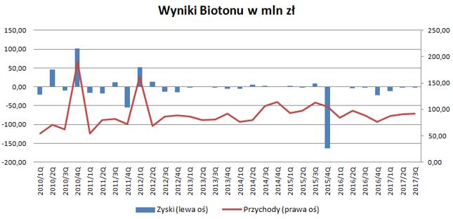 Straty ostatnio dominują w sprawozdaniach finansowych Biotonu