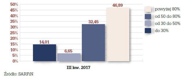 Wskaźnik LTV kredytów hipotecznych udzielonych w III kw. 2017 r.