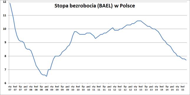 Stopa bezrobocia (BAEL) dla Polski