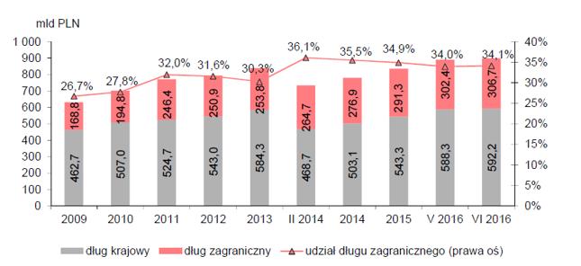 Struktura walutowa długu Skarbu Państwa.