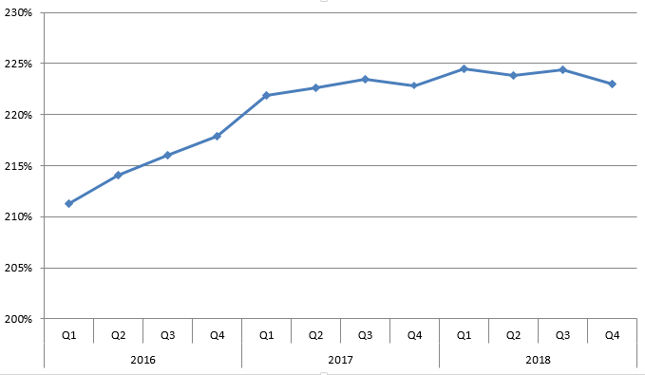 Total social financing jako % PKB (zmiana metody wyliczania od początku 2017 r.)