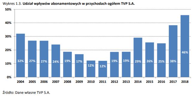 TVP przychody czerpie nie tylko z abonamentu