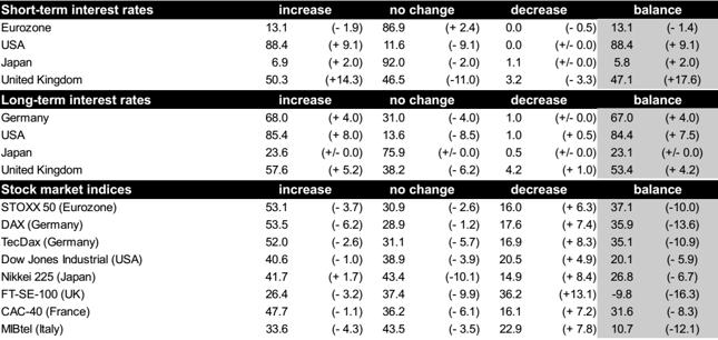 Niemieccy analitycy oczekują wzrostów na giełdach i wyższych stóp procentowych. Odsetek odpowiedzi (w %), w nawiasie zmiana względem ankiety wrzesniowej (w pkt. proc.).