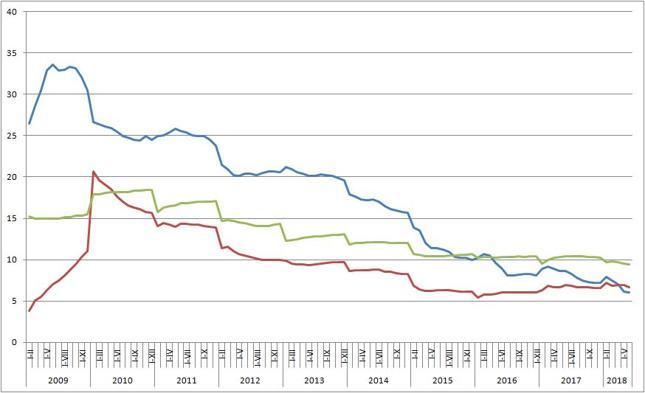 Inwestycje [niebieska linia], sprzedaż detaliczna [zielona] i produkcja przemysłowa [czerwona] (skumulowane, %)
