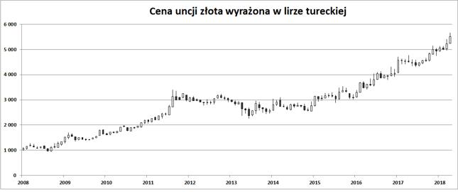 W ciągu 5 lat turecka waluta straciła ponad połowę swej siły nabywczej względem złota.