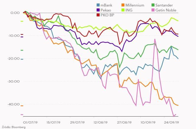 Zmiana kursu wybranych banków z GPW od początku lipca