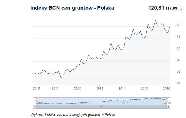 Indeks BCN cen gruntów - Polska (Klijnij, żeby sprawdzić ceny nieruchomości)