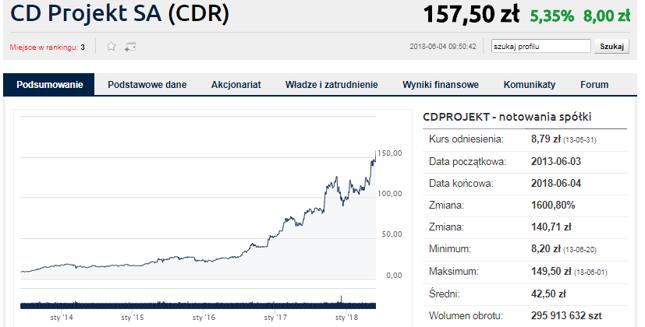 CD Projekt wart 15 mld zł, czyli połowę Pekao
