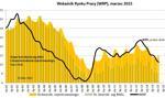 Mozolny spadek bezrobocia