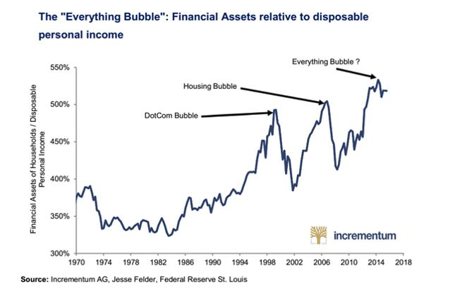 """Ilustracja objawów """"bańki wszystkiego"""": relacja wartości aktywów finansowych amerykańskich gospodarstw domowych do dochodu rozporządzalnego."""