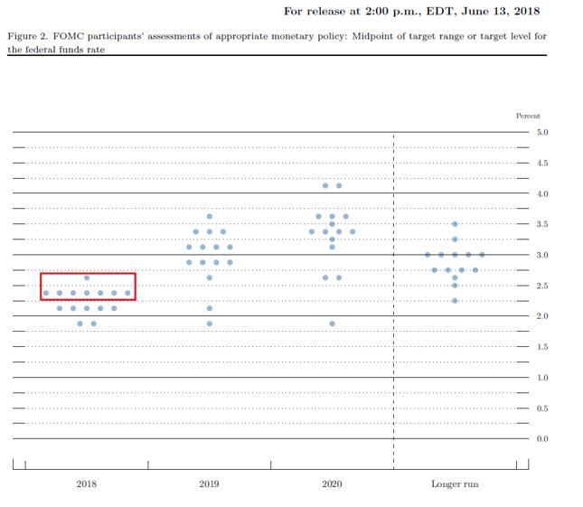 Rozkład oczekiwań członków FOMC względem pożądanego poziomu stopy funduszy federalnych na koniec roku. Stan z czerwca 2018 r.