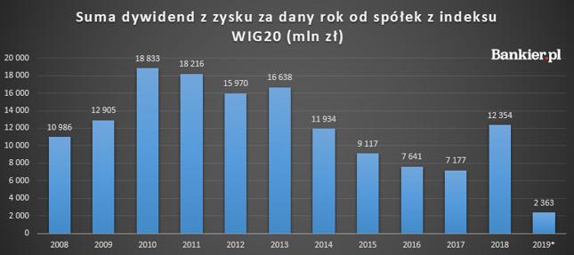 """Dane: Bankier.pl na podstawie raportów spółek. Zyski """"za rok"""" wypłacane są zazwyczaj w roku kolejnym, dane za 2019 dotyczą więc 2020 roku. *prognoza"""