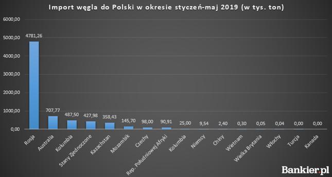 Z tych krajów Polska importuje węgiel