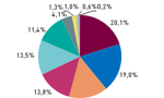 Aktywa funduszy inwestycyjnych wzrosły w 2014 roku o ponad 10%