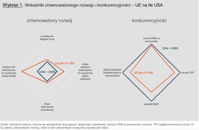 Unia Europejska wyprzedza USA pod względem wskaźników zrównoważonego rozwoju, ale jest słabsza pod względem wskaźników konkurencyjności