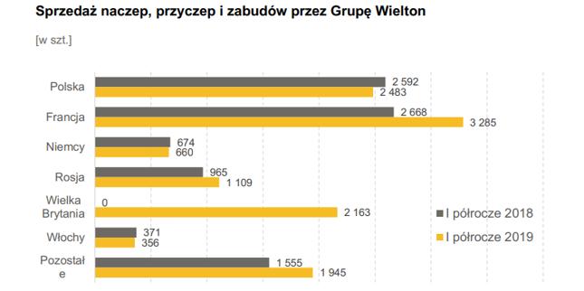 Wielton coraz mocniejszy poza Polską