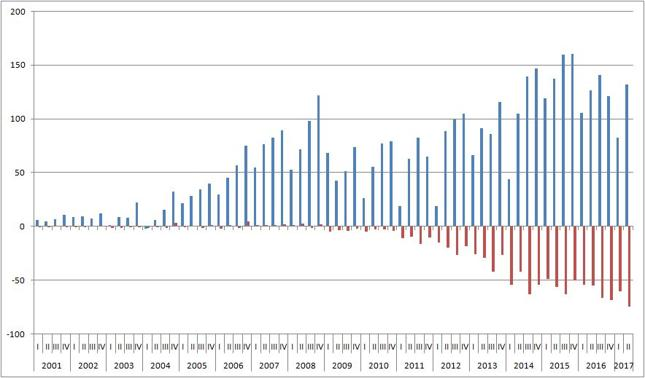 Saldo międzynarodowej wymiany towarów (niebieski) i usług (czerwony) [mld dol.]