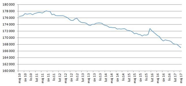 Trend spadku zatrudnienia w bankowości widać już od dłuższego czasu