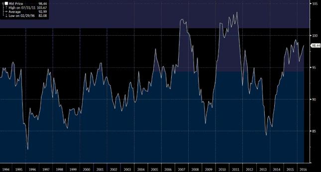Realny efektywny kurs walutowy dla Indii, w punktach, obliczany przez Bank Rozliczeń Międzynarodowych. Źródło: Bloomberg