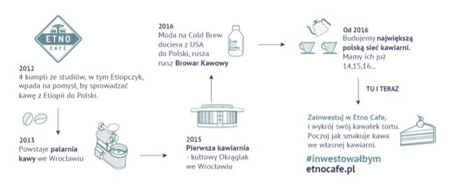 Historia Etno Cafe zawarta w ofercie dla inwestorów