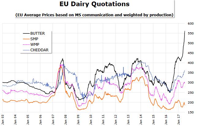 Ceny masła (butter), odtłuszczonego mleka w proszku (SMP), pełnotłusego mleka w proszku (WMP) i sera cheddar w euro za 100 kg.