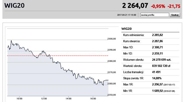 Dzisiejszy wykres indeksu WIG20 przypominał nieco równie pochyłą