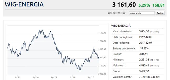 Dziś spółki energetyczne mocno zyskują, w dłuższym terminie ich notowania raczej rozczarowują