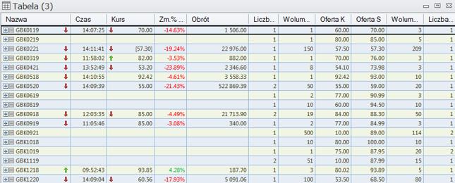 Pogrom na obligacjach GetBacku. Dziś (13.04) jeden z tych dni, gdy inwestorzy zastanawiają się, czy spółka wykupi zapadającą właśnie serię